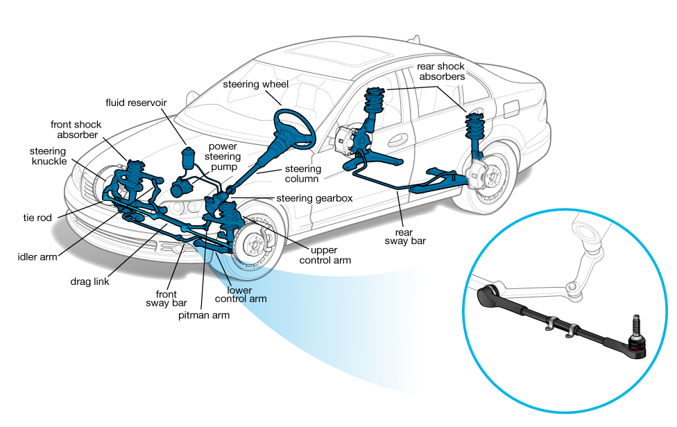 Tie Rod Cars Com