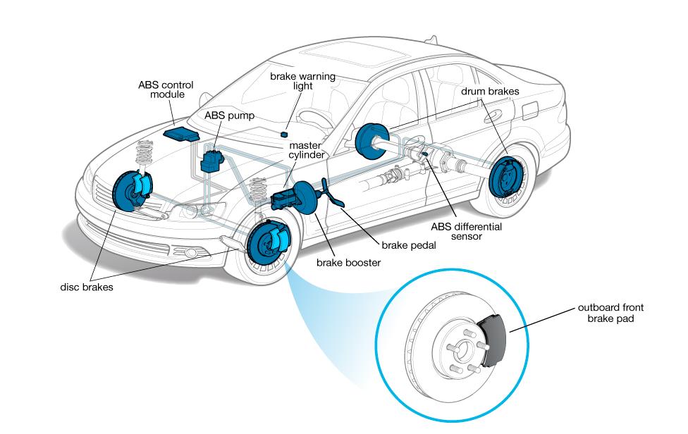 Bud Clary Moses Lake >> Brake Pad   Cars.com