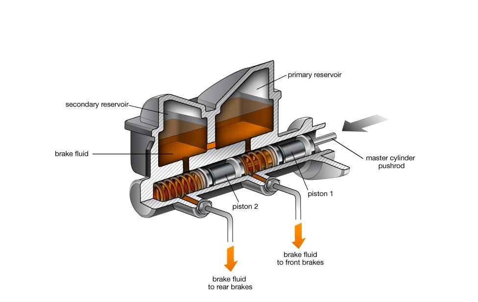 Brake Master Cylinder Cars Com