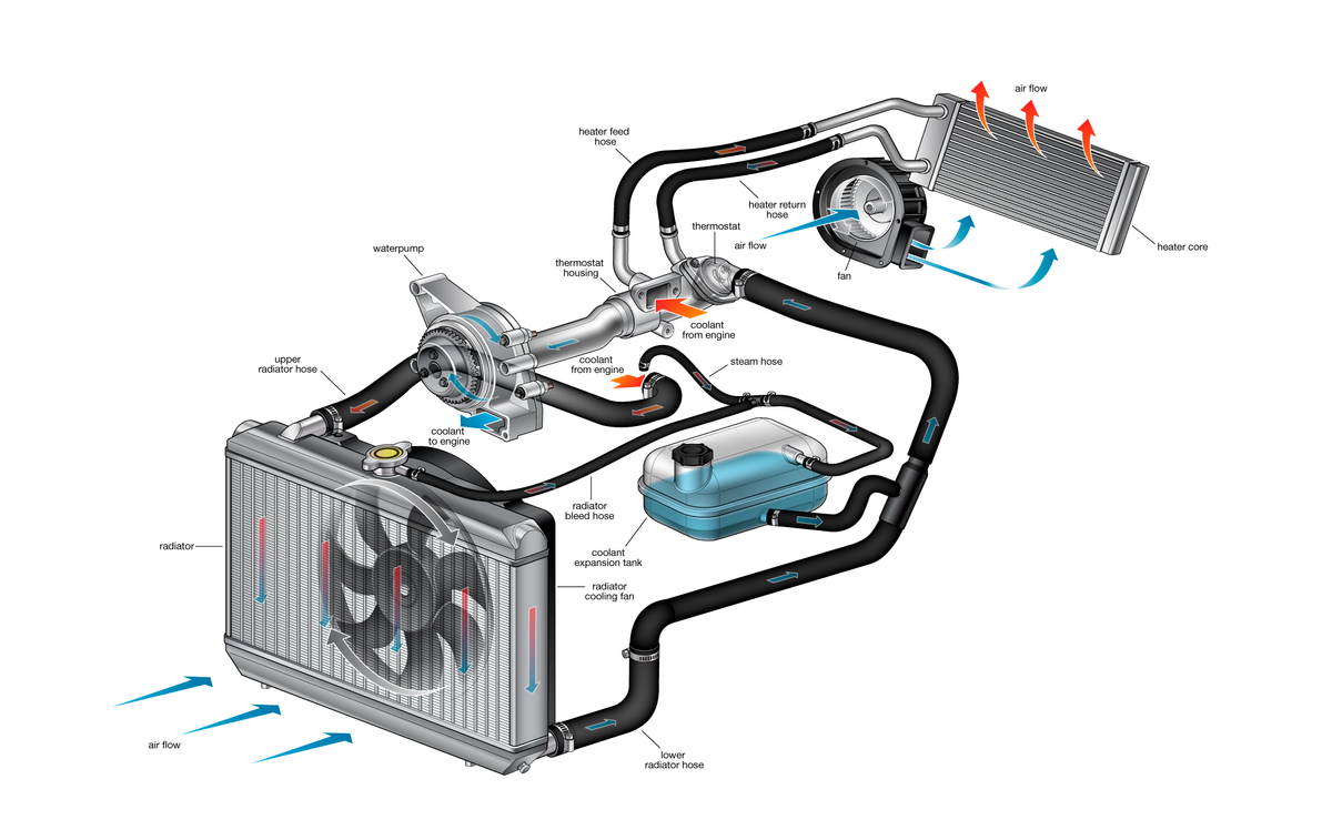 Coolant for Motor vehicle mechanics diagram