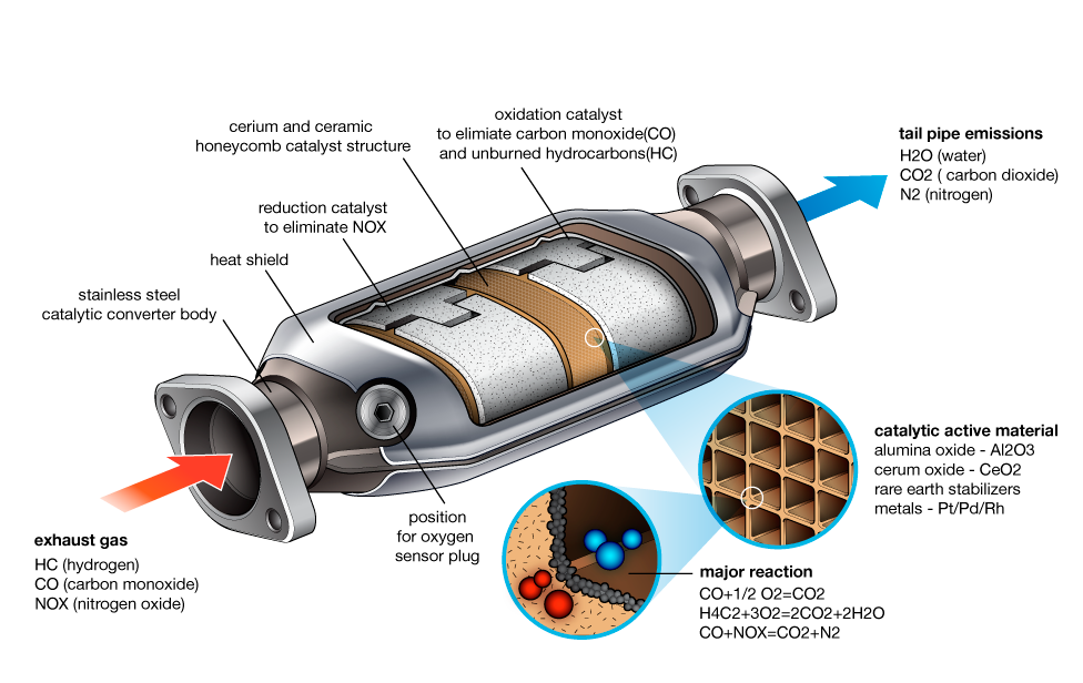 Catalytic Converter Cars Com