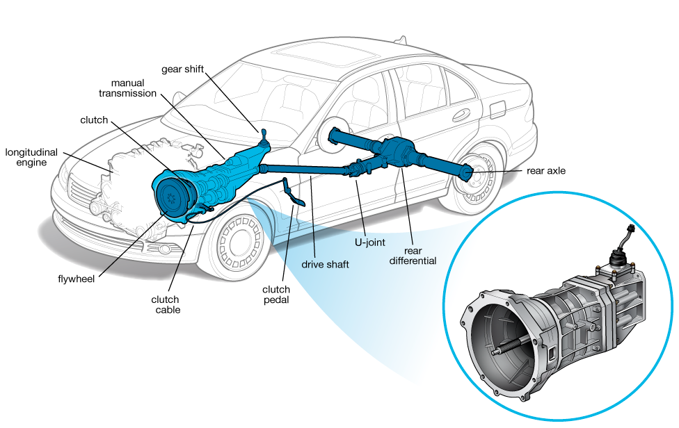 Manual Transmission | Cars.com on wheels diagram, gearbox diagram, driveline diagram, 4.6 serpentine belt diagram, clutch diagram, manual vs auto, manual winch diagram, manual shifter diagram, manual shifter linkage, manual axle shaft diagram, manual shifting, drivetrain diagram, manual transaxle, differential diagram, manual radiator diagram, transaxle diagram, manual gearbox, transfer case diagram, manual rack and pinion diagram, manual trans diagram,
