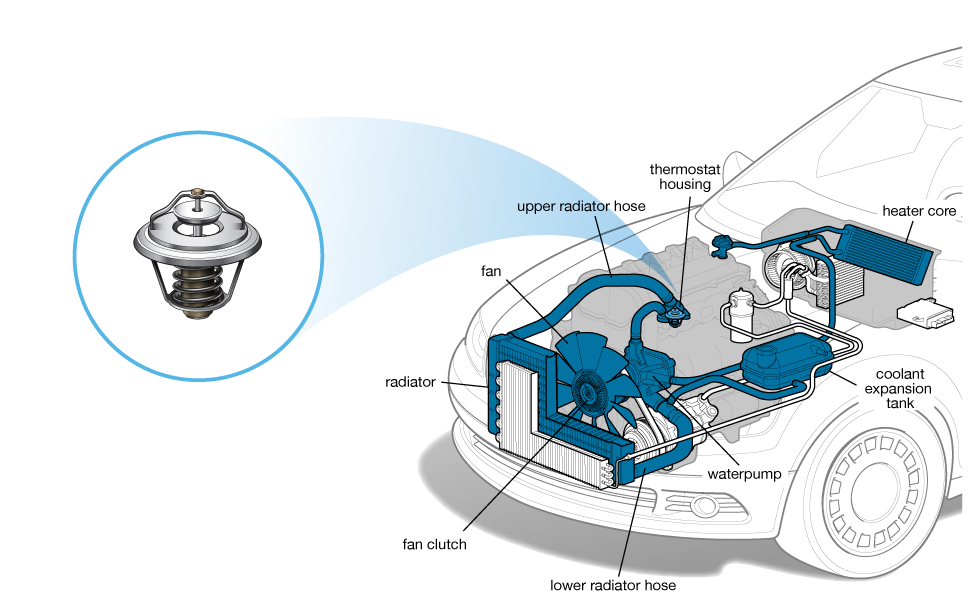 Stupendous Thermostat Cars Com Wiring Digital Resources Cettecompassionincorg