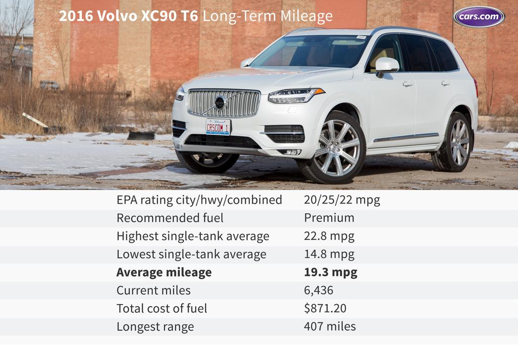 what gas mileage does our 2016 volvo xc90 get after 6,000 miles