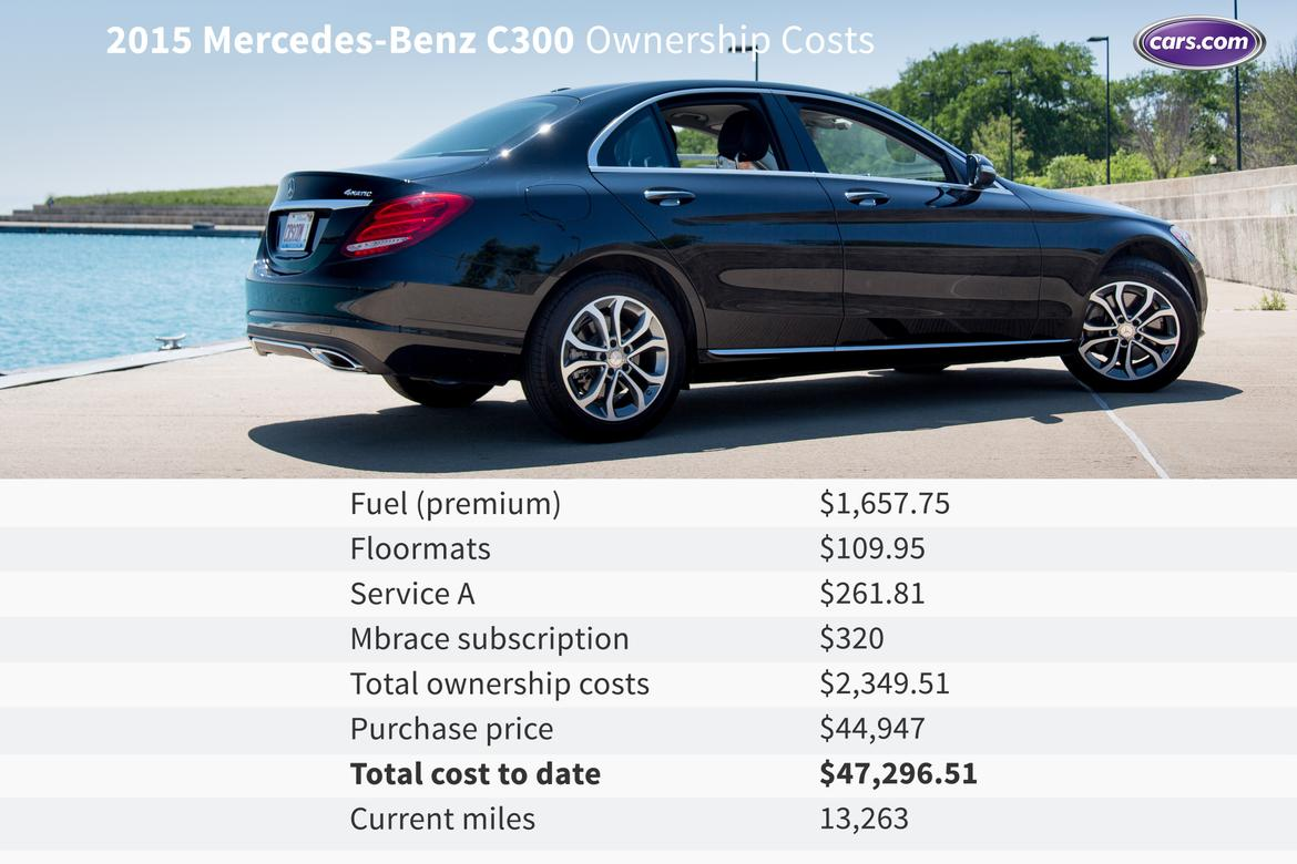 2015 mercedes benz c300 ownership costs first nine months for Mercedes benz c300 cost
