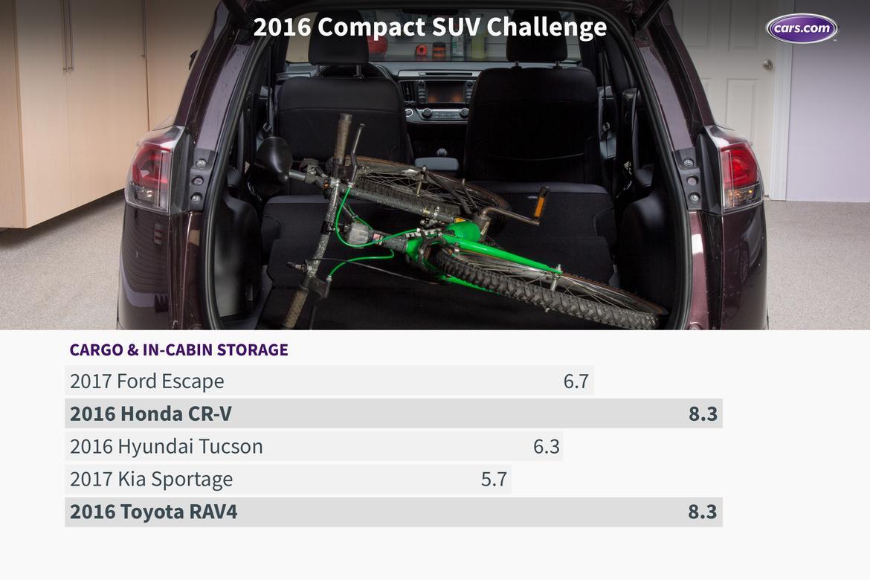 16_Compact_SUV_Challenge_Cargo.jpeg