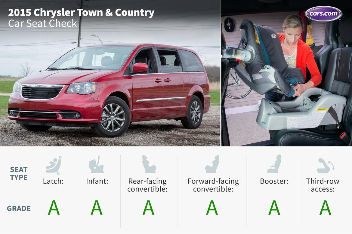 2015 Chrysler Town & Country: Car Seat Check | News | Cars.com