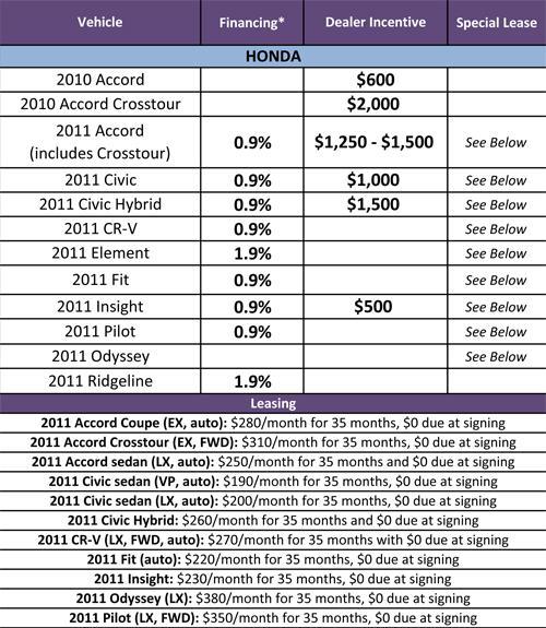 Honda Spotlights No Money Down Leases In April