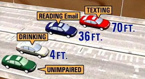 texting and driving more dangerous than drinking and driving