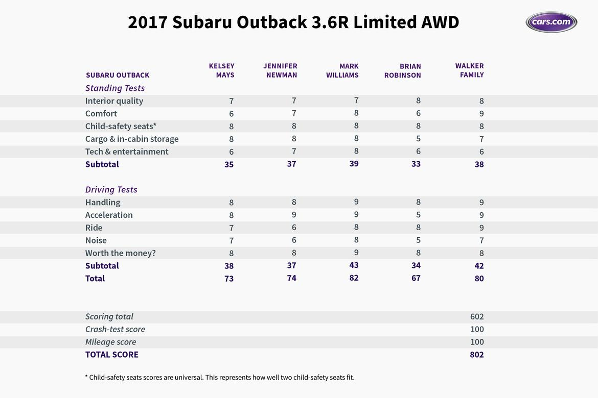 how the subaru outback stacks up against midsize suvs news. Black Bedroom Furniture Sets. Home Design Ideas