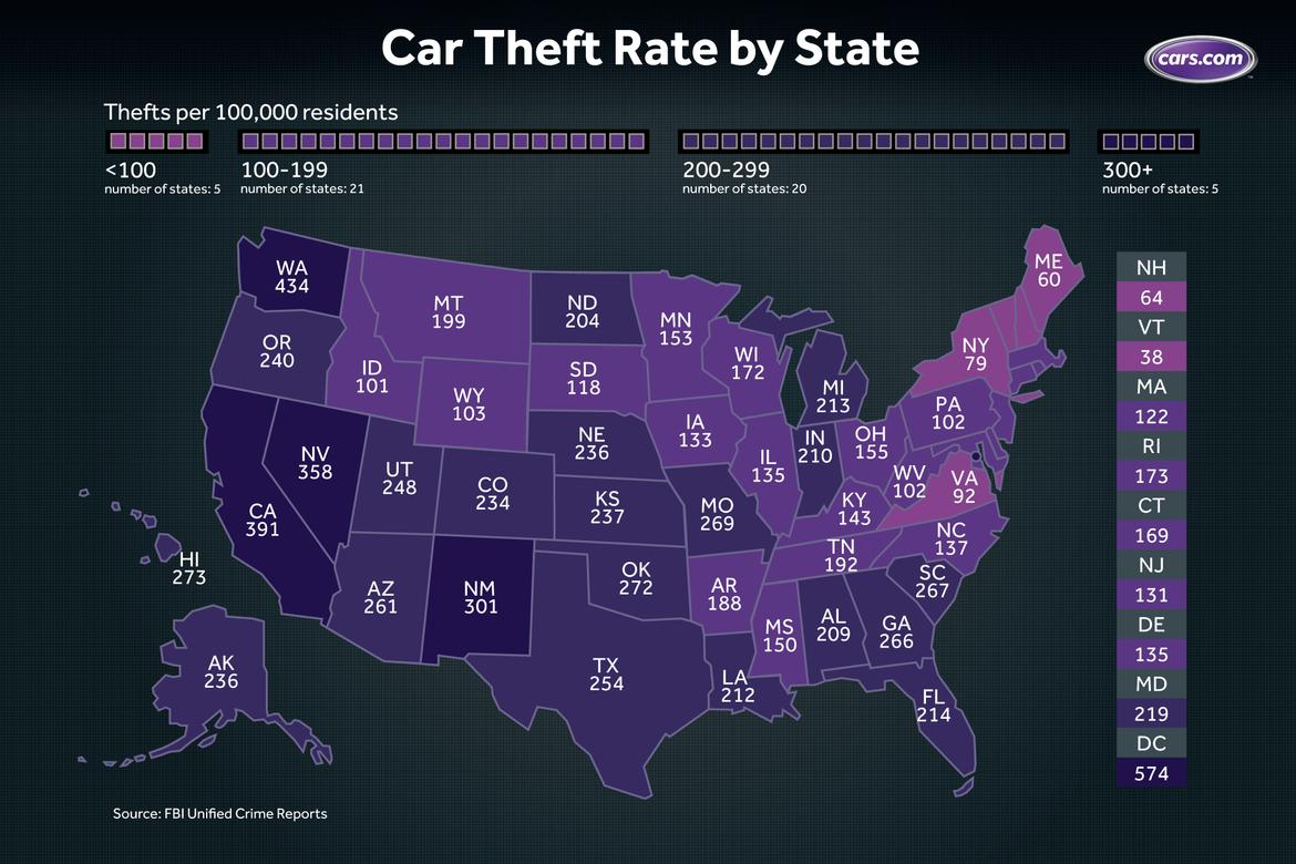 which states have the highest lowest car theft rates news. Black Bedroom Furniture Sets. Home Design Ideas