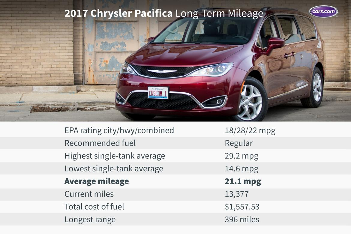 Mileage_17Pacifica_long-term_3.jpg