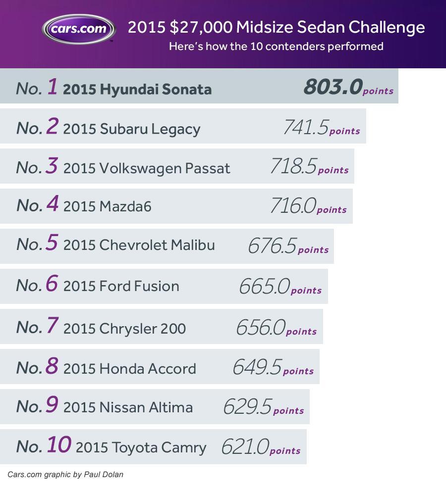 Challenge_midsize_sedan_overall.jpg