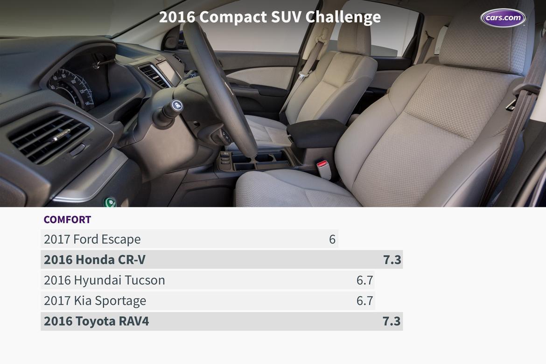 16_Compact_SUV_Challenge_Comfort.jpeg