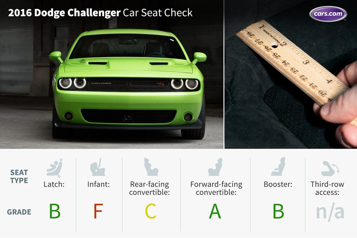2016 dodge challenger car seat check news. Black Bedroom Furniture Sets. Home Design Ideas