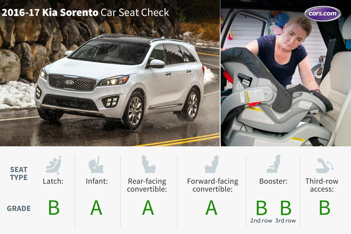 2017 Kia Sorento With Optional Third Row: Car Seat Check | News | Cars.com