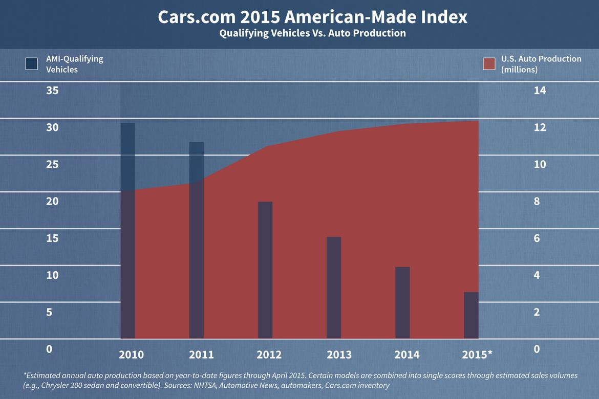 The 2015 American-Made Index | News | Cars.com