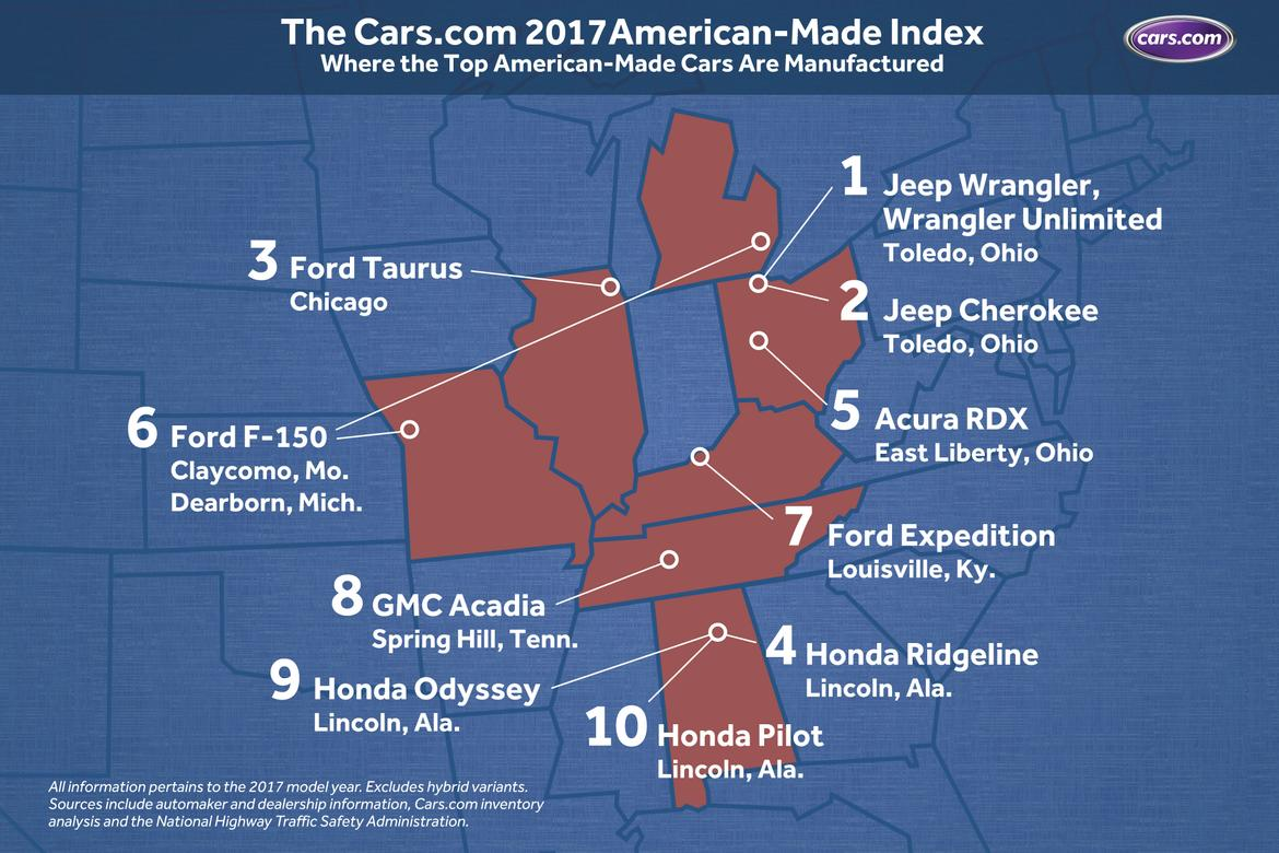 The Cars 2017 American Made Index