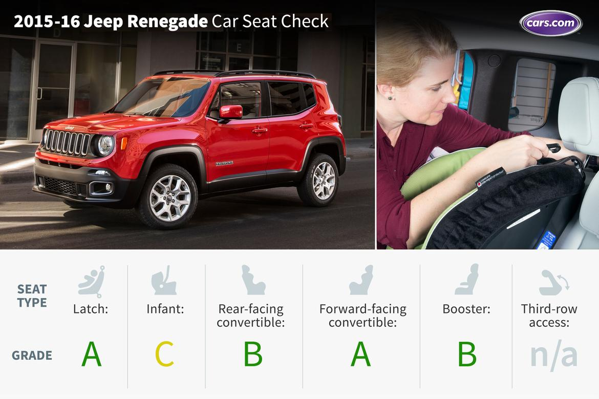 2016 Jeep Renegade Car Seat Check News Cars Com