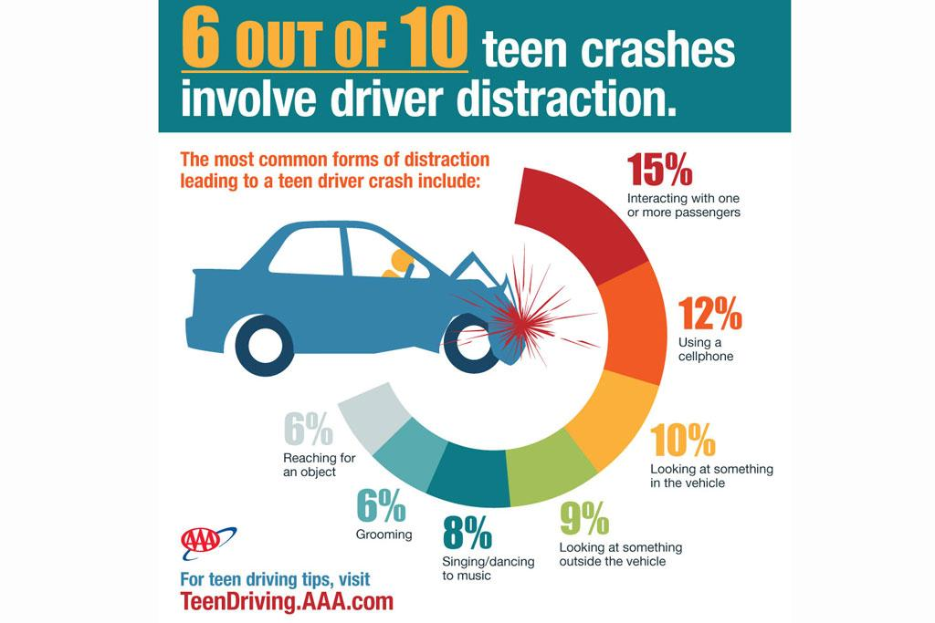 AAA: Distracted Teen Driving Worse Than We Thought | News | Cars.com
