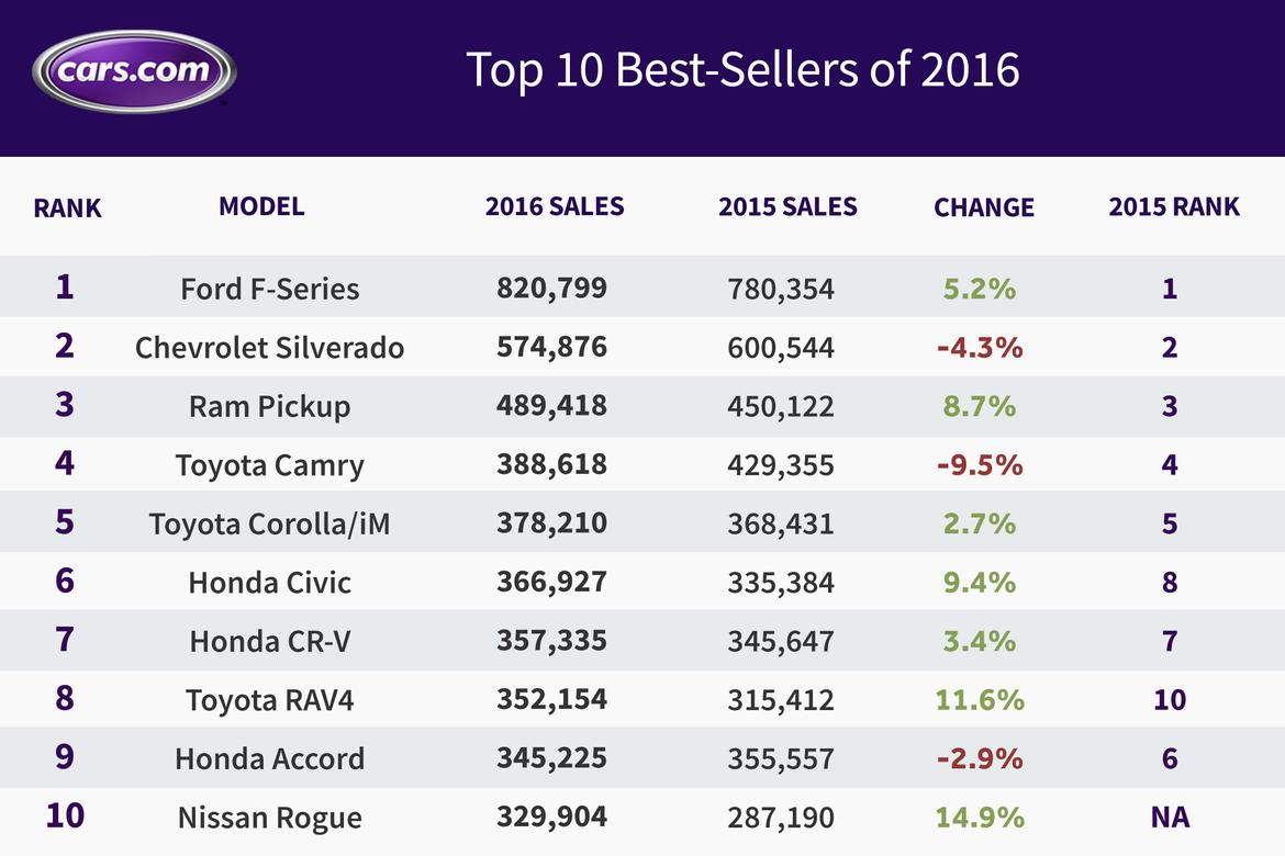 What Were the Best-Selling Cars in 2016? | News | Cars.com