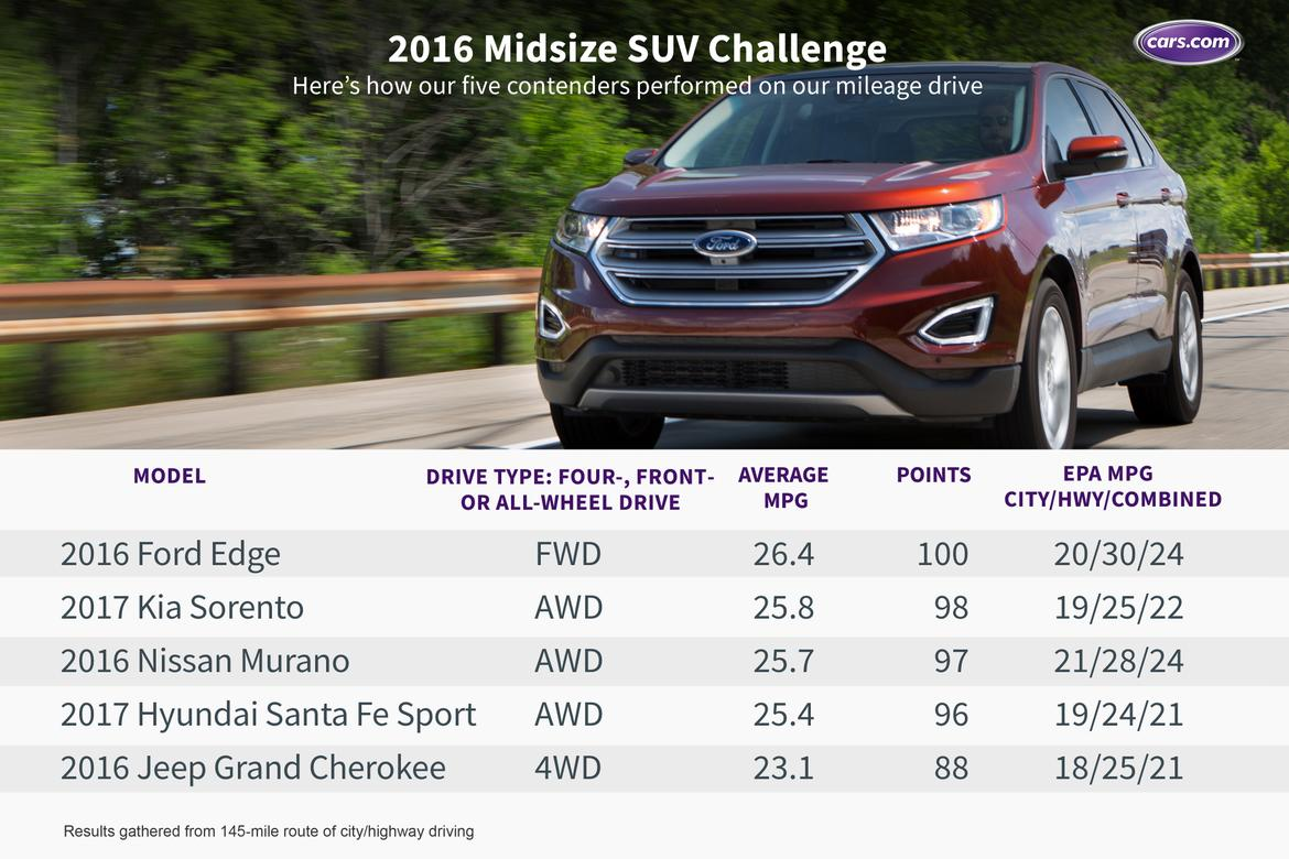 What 39 s the best midsize suv for 2016 news - Small suv cargo space comparison collection ...