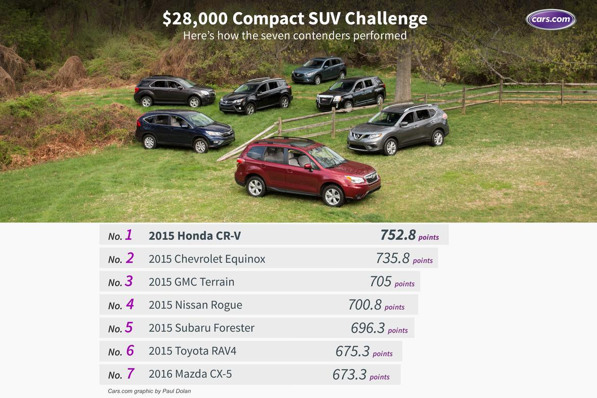 Model 28000 Compact SUV Challenge The Results  News  Carscom
