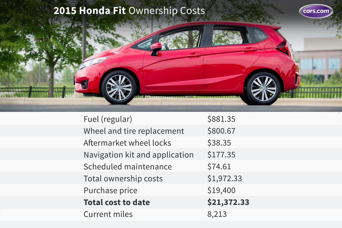 Ownership_Honda_Fit.jpg
