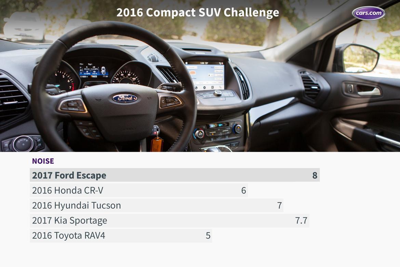 16_Compact_SUV_Challenge_Noise.jpeg