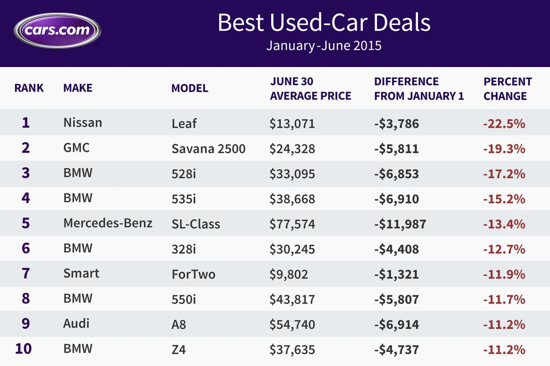 MidYear_Deals_2015_chart.jpg