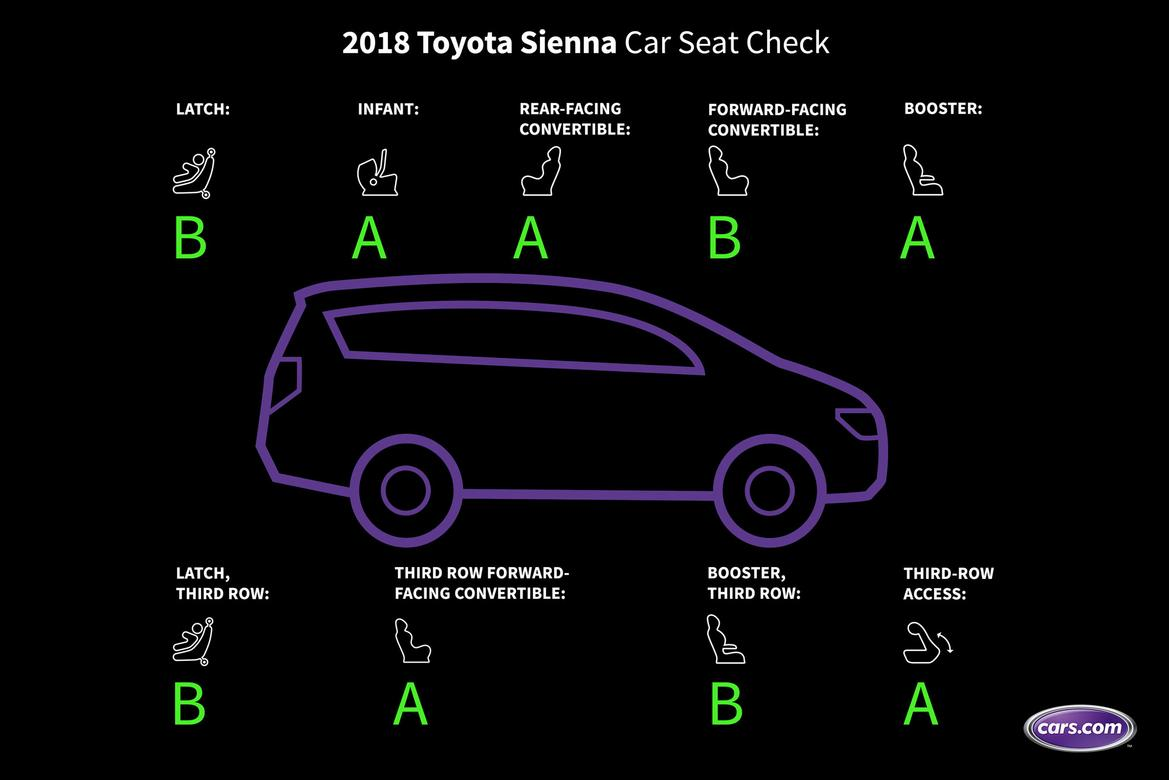 01-toyota-sienna-2018-car-seat-check--graded--scorecard.jpg