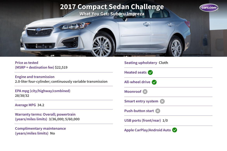 Challenge_compact_wyg_impreza.jpg
