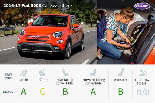 2017 Fiat 500X: Car Seat Check