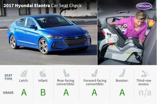 hyundai elantra car seat check news carscom