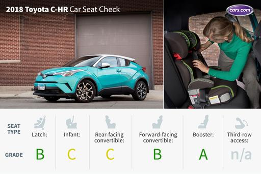 2018 Toyota C-HR: Car Seat Check