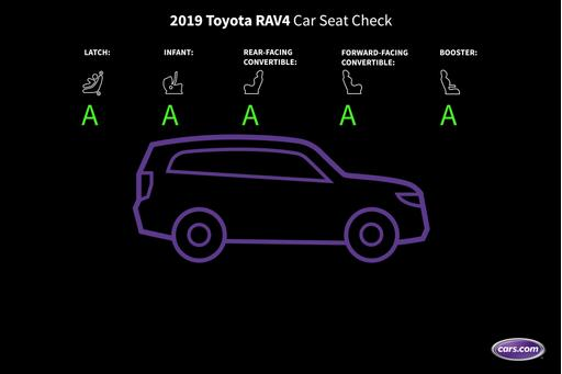 How Do Car Seats Fit in a 2019 Toyota RAV4?