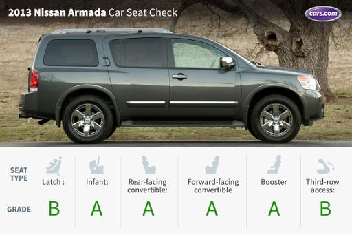 2013 Nissan Armada Car Seat Check