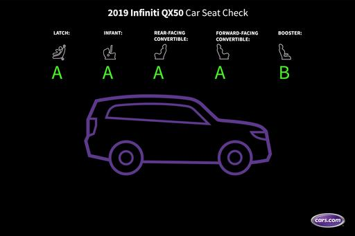 How Do Car Seats Fit in a 2019 Infiniti QX50?