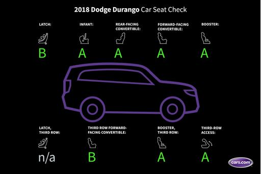 How Do Car Seats Fit in a 2018 Dodge Durango?