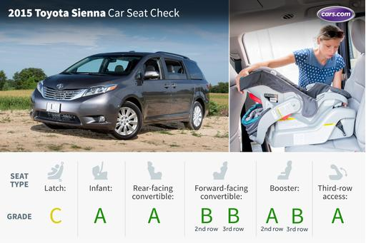 2015 Toyota Sienna: Car Seat Check