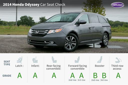 2014 Honda Odyssey: Car Seat Check