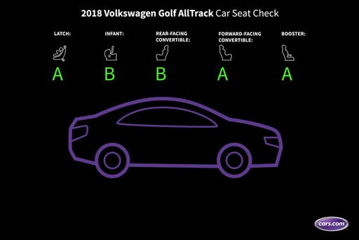How Do Car Seats Fit in a 2018 Volkswagen Golf Alltrack?