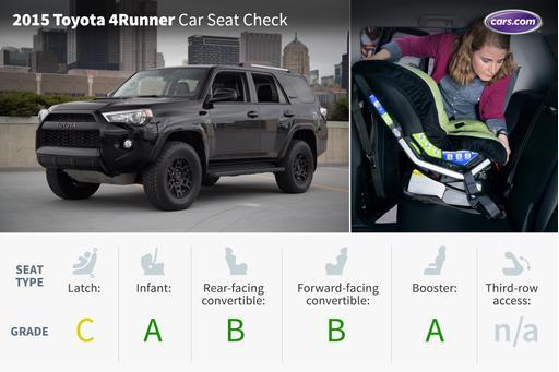 2015 Toyota 4Runner: Car Seat Check