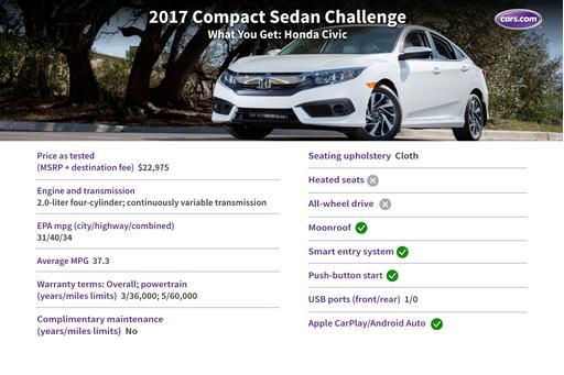 2017 Honda Civic Review: Photo Gallery | News | Cars.com