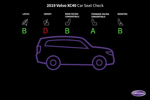 How Do Car Seats Fit in a 2019 Volvo XC40?