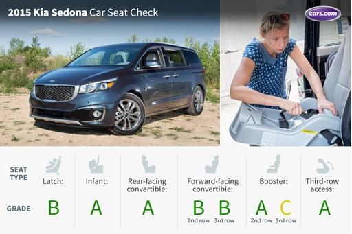 2015 Kia Sedona: Car Seat Check