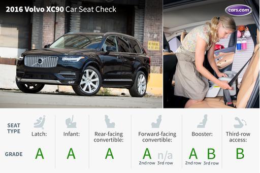 2016 Volvo XC90: Car Seat Check