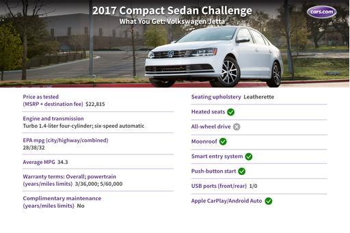 2017 Volkswagen Jetta: What You Get for $23,000