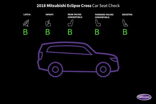 How Do Car Seats Fit in a 2018 Mitsubishi Eclipse Cross?