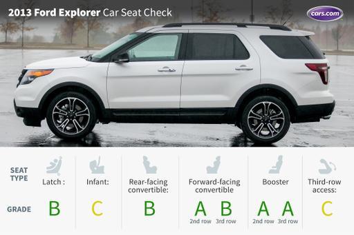 2013 Ford Explorer Sport For Sale >> 2017 Ford Explorer: Car Seat Check | News | Cars.com